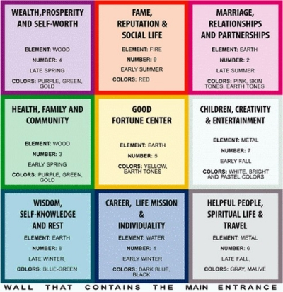 Exceptionnel ... Meaning Of Each Color. Simplified Bagua Map 1A